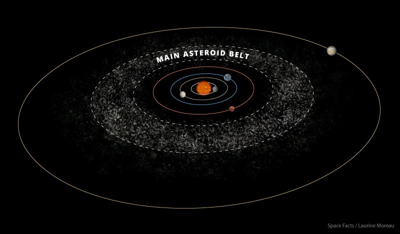 Asteroidni pojas